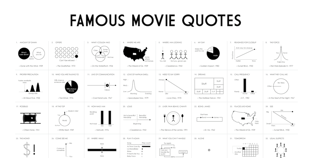afis top 100 movie quotes in chart form cinephiled